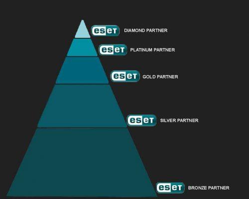 Partnerji_piramida_splet1